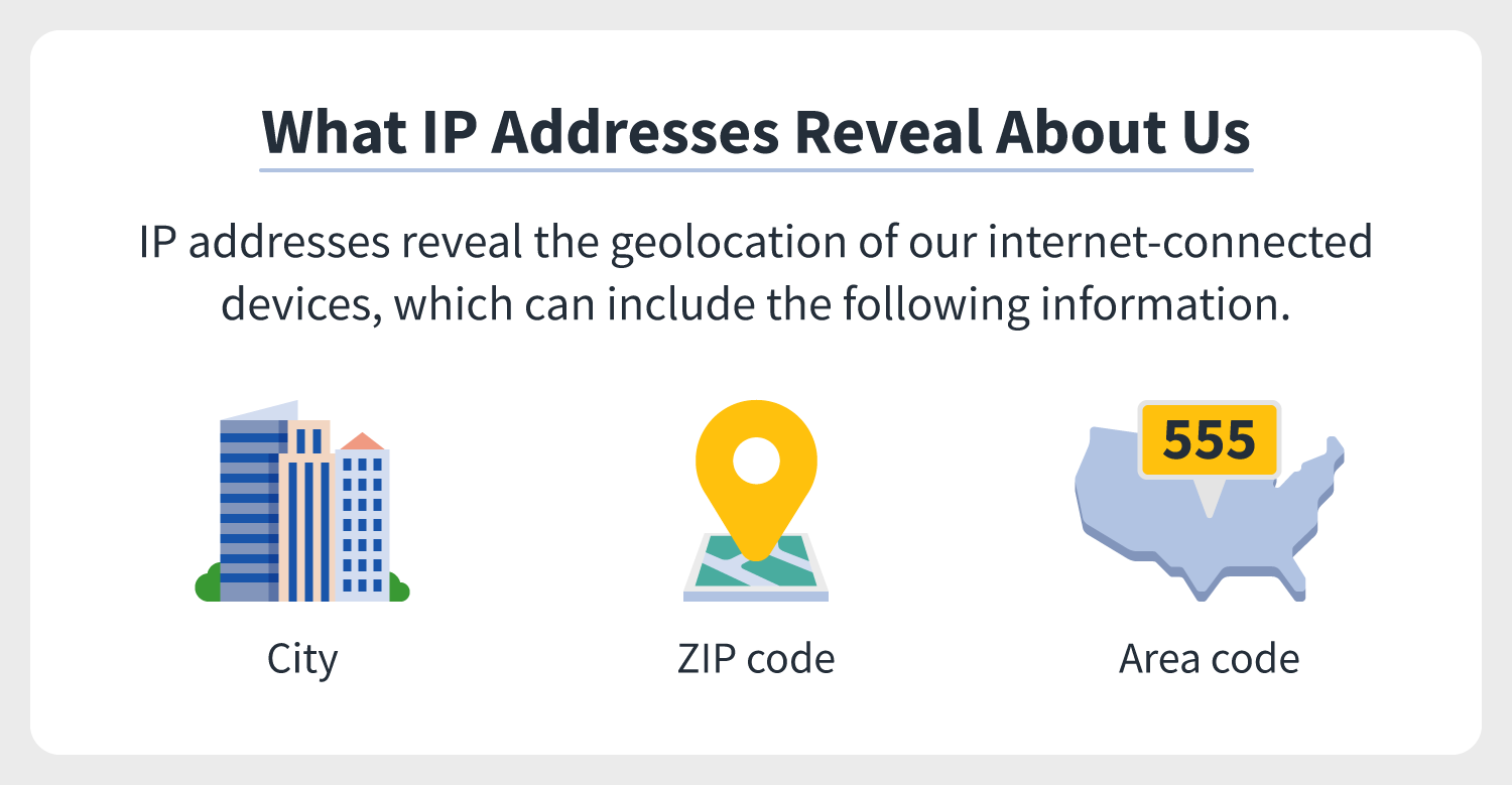 icons of a city, a zip code, and an area code indicate that these are all things IP addresses reveal about online users, meaning IP addresses tell others your geolocation