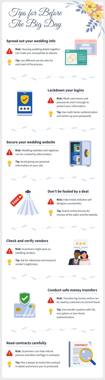 Cyber-Safe Weddings