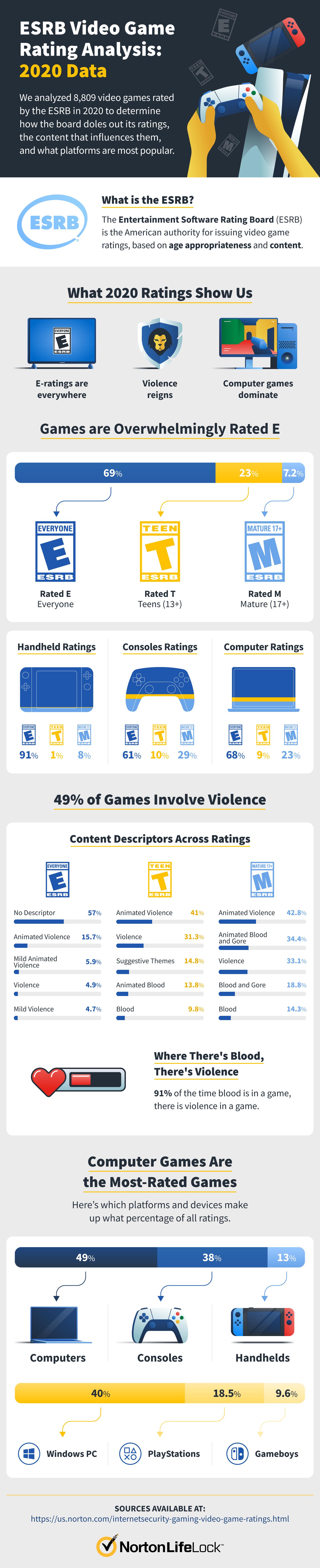 ESRB Video Game Rating Analysis: 2020 Data