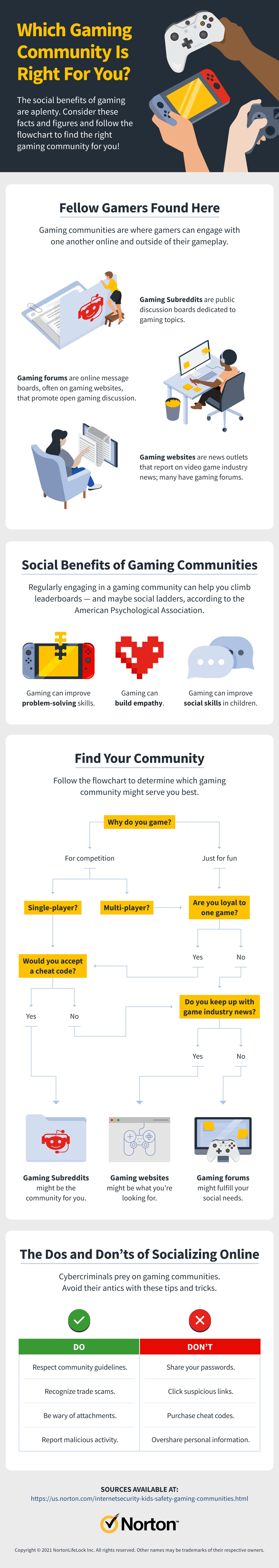 in infographic, courtesy of Norton, overviews what is a gaming community, common times, plus a flowchart to determine which gaming community is right for you