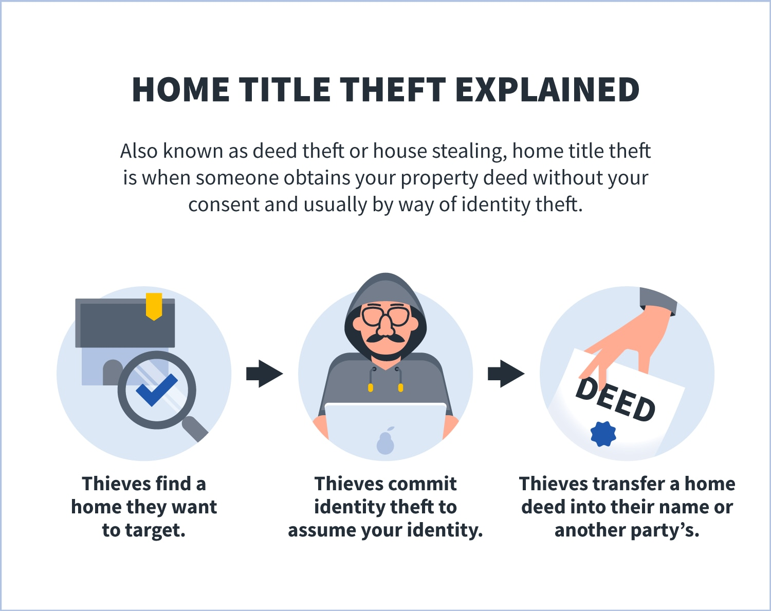 home title theft explained