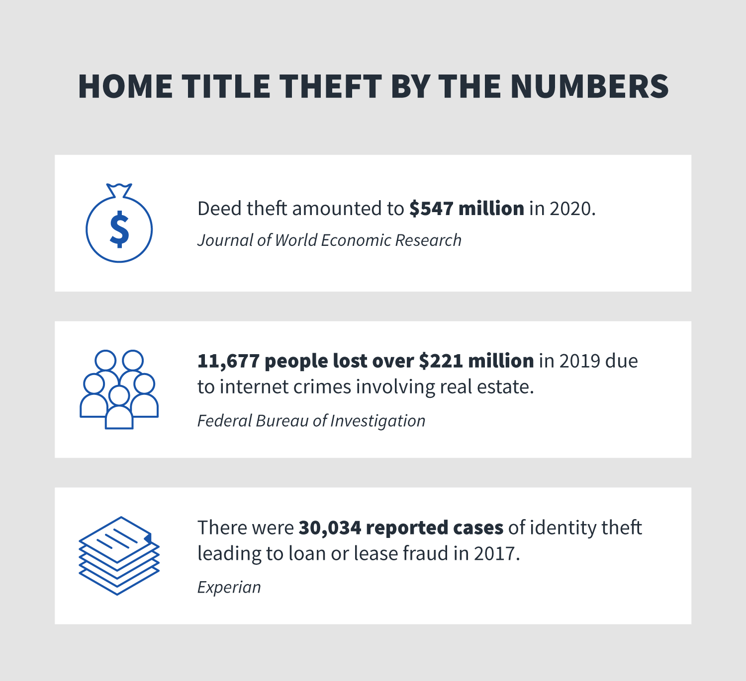 home title theft statistics