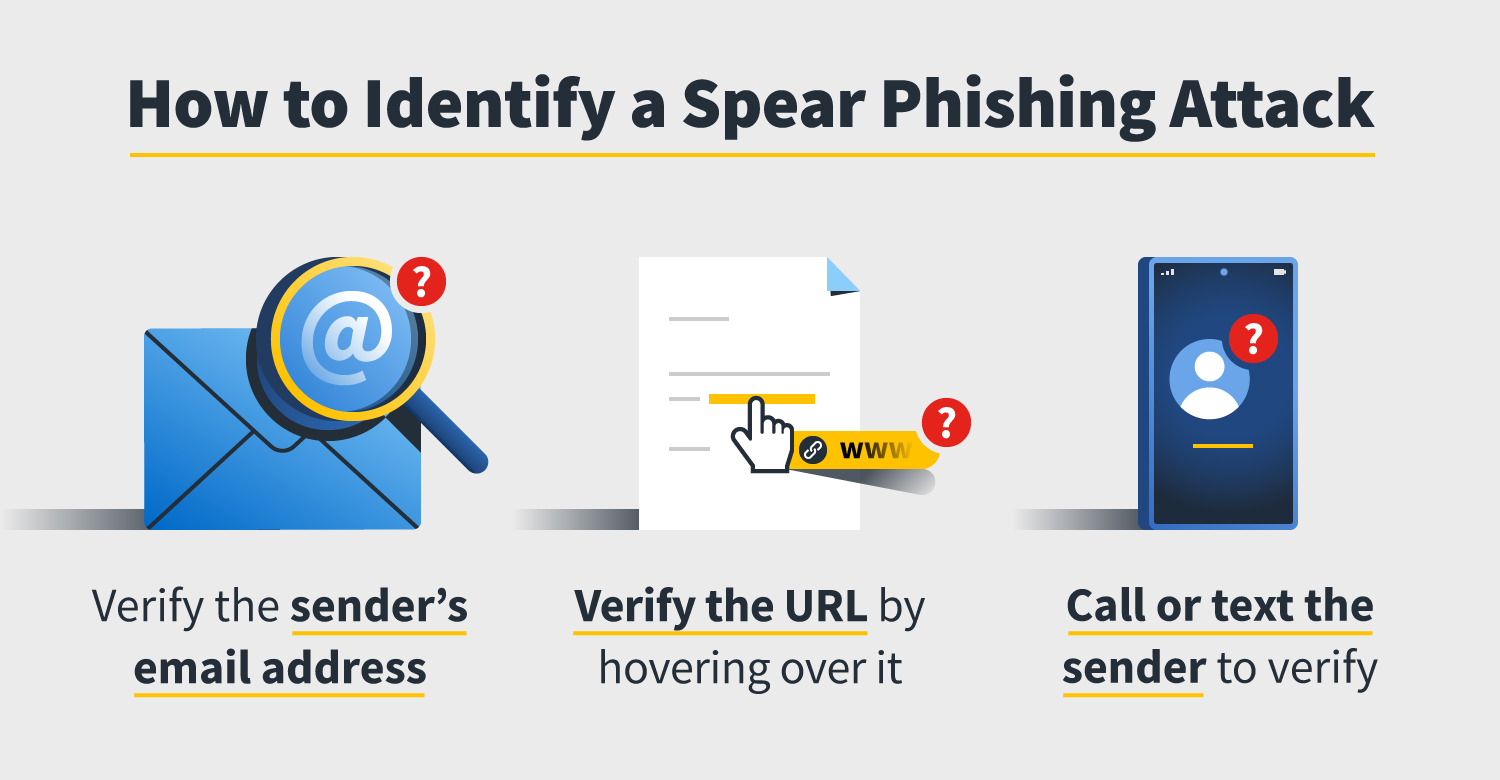 What is spear phishing? | NortonLifeLock